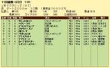 第7S:11月1週 JBCC 競争成績
