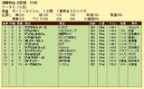 第14S:03月5週 マーチS 成績