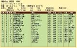 第12S:04月2週 ニュージーランドT 成績