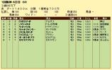 第10S:03月3週 泥@ノイシュタット 競争成績