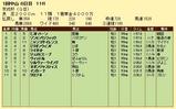 第5S:1月3週 京成杯 競争成績