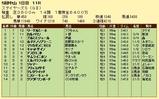 第7S:12月2週 ステイヤーズS 競争成績