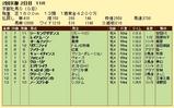 第7S:2月1週 京都牝馬S 競争成績