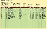 第5S:7月1週 函館スプリントS 競争成績