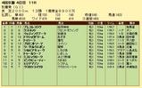 第9S:10月3週 秋華賞 競争成績