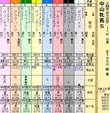第13S:03月3週 中山牝馬S