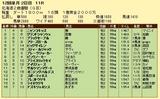 第6S:11月2週 北海道2歳優駿 競争成績