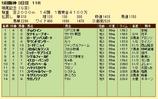 第15S:12月3週 鳴尾記念 成績