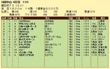 第7S:12月3週 朝日杯FS 競争成績