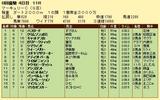 第10S:07月4週 マーキュリーC 競争成績