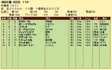 第12S:10月3週 秋華賞 成績