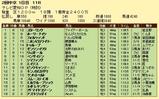 第8S:5月4週 泥@フォルツァンド 競争成績