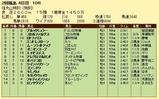 第9S:06月5週 泥@ブルックミュラー 競争成績
