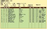 第16S:12月4週 阪神カップ 成績