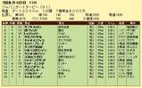 第11S:07月1週 ジャパンダートダービー 競争成績