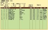 第16S:03月1週 阪急杯 成績