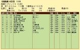 第16S:07月1週 函館スプリントS 成績