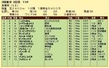 第14S:05月1週 青葉賞 成績