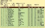 第7S:6月2週 愛知杯 競争成績