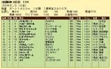 第16S:07月2週 プロキオンS 成績