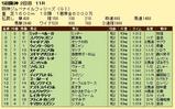 第9S:12月2週 阪神JF 競争成績