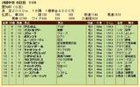 第9S:06月2週 愛知杯 競争成績