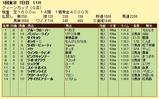 第8S:2月4週 クイーンC 競争成績
