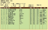 第16S:12月2週 中日新聞杯 成績