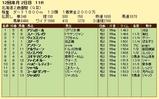 第8S:11月2週 北海道2歳優駿 競争成績