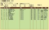 第9S:10月4週 BCスプリント 競争成績