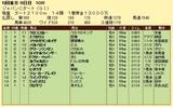 第6S:12月1週 ジャパンCダート 競争成績