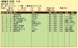 第13S:10月2週 毎日王冠 成績