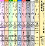 第14S:12月5週 東京大賞典
