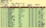 第9S:09月1週 新潟記念 競争成績