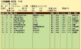 第15S:10月1週 クイーン賞 成績