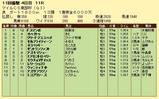 第16S:10月3週 マイルCS南部杯 成績