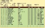 第10S:10月3週 白山大賞典 競争成績