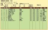 第6S:7月1週 ジャパンダートダービー 競争成績
