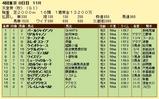 第7S:11月1週 天皇賞秋 競争成績