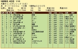 第7S:5月1週 兵庫チャンピオンシップ 競争成績