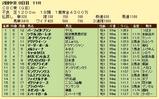 第15S:06月3週 CBC賞 成績