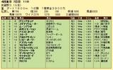 第12S:11月1週 武蔵野S 成績