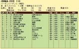 第8S:6月4週 泥@アルティエリ 競争成績