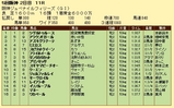 第12S:12月2週 阪神JF 成績