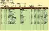 第13S:09月3週 朝日チャレンジC 成績