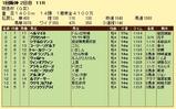 第13S:03月1週 阪急杯 成績