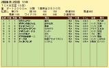第15S:02月1週 TCK女王盃 成績