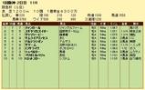 第7S:3月1週 阪急杯 競争成績