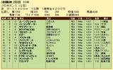 第7S:6月4週 プロキオンS 競争成績