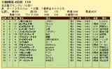 第5S:12月4週 名古屋グランプリ 競争成績